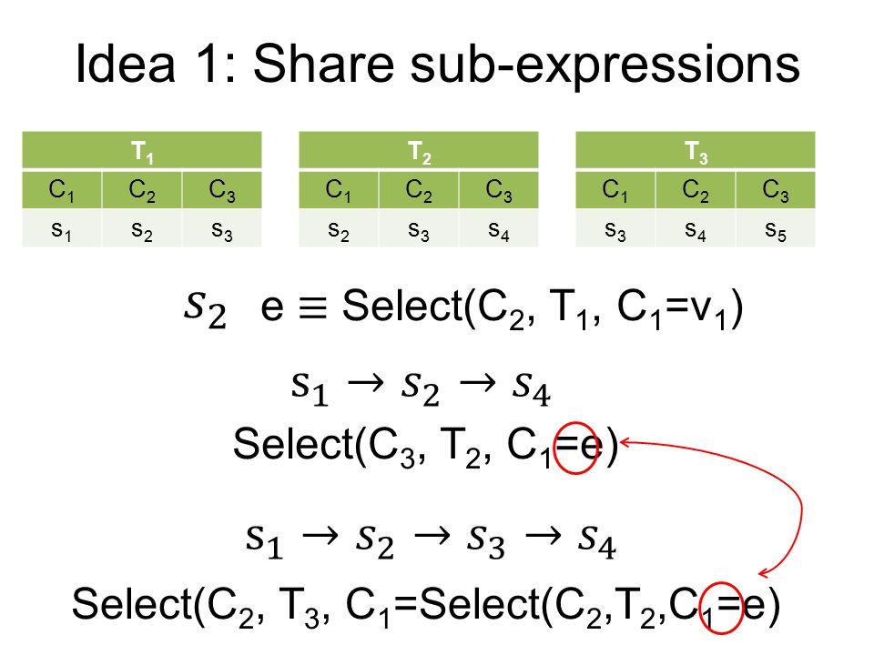 Idea 1: Share sub-expressions T3T3 C1C1 C2C2 C3C3 s3s3 s4s4 s5s5 T1T1 C1C1 C2C2 C3C3 s1s1 s2s2 s3s3 T2T2 C1C1 C2C2 C3C3 s2s2 s3s3 s4s4 Select(C 3, T 2, C 1 =e) Select(C 2, T 3, C 1 =Select(C 2,T 2,C 1 =e)