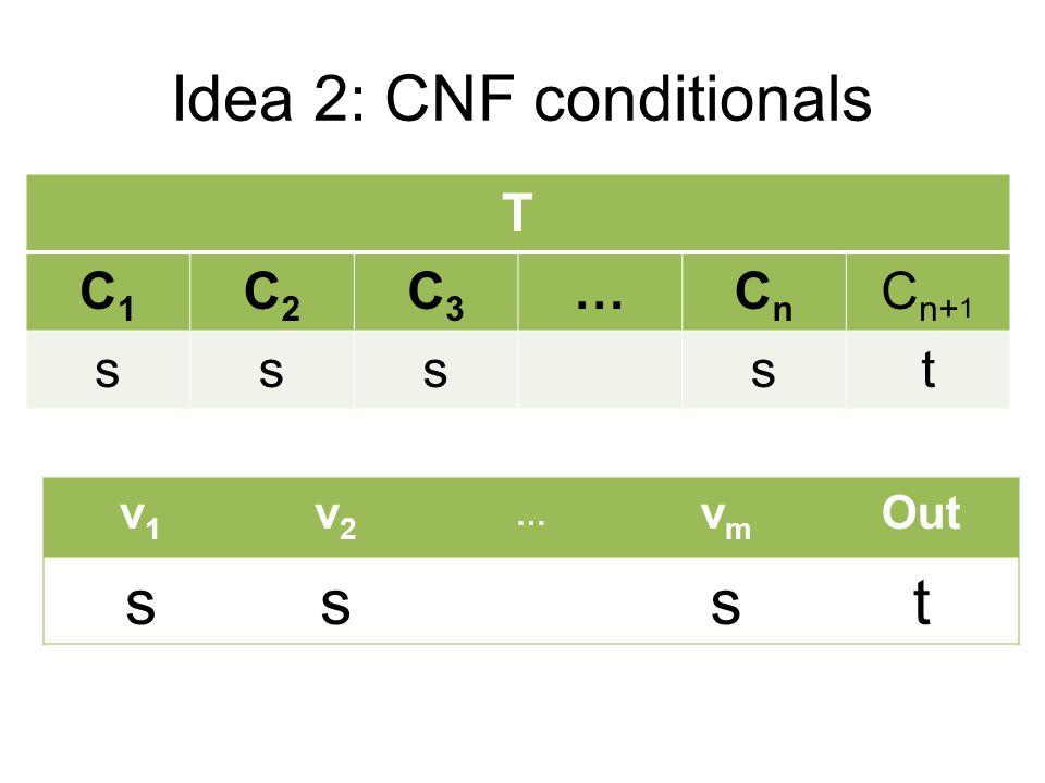 Idea 2: CNF conditionals T C1C1 C2C2 C3C3 …CnCn C n+ 1 sssst v1v1 v2v2 … vmvm Out ssst