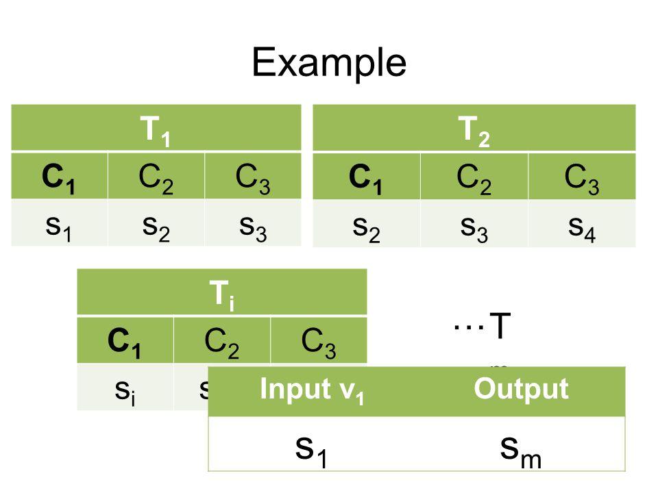 T1T1 C1C1 C2C2 C3C3 s1s1 s2s2 s3s3 T2T2 C1C1 C2C2 C3C3 s2s2 s3s3 s4s4 TiTi C1C1 C2C2 C3C3 sisi s i+1 s i+2 Example … TmTm Input v 1 Output s1s1 smsm