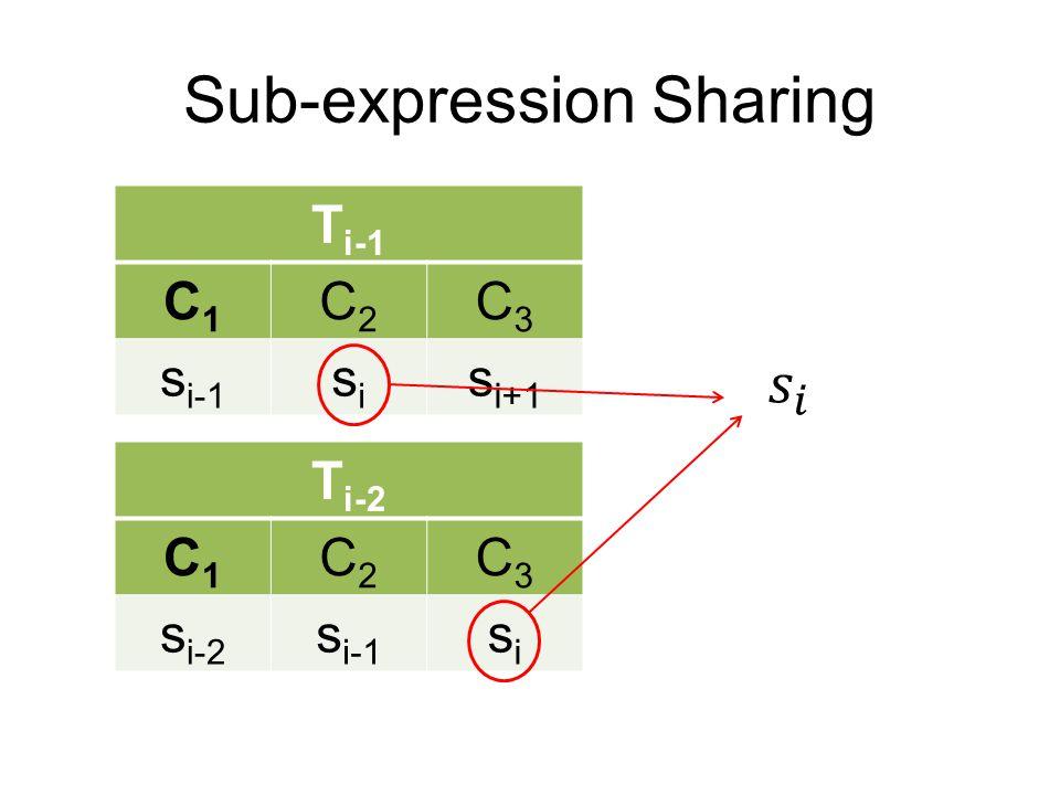 T i-1 C1C1 C2C2 C3C3 s i-1 sisi s i+1 T i-2 C1C1 C2C2 C3C3 s i-2 s i-1 sisi Sub-expression Sharing