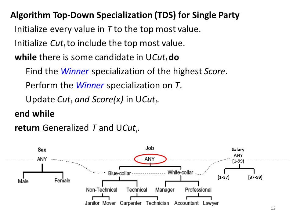 Algorithm Top-Down Specialization (TDS) for Single Party Initialize every value in T to the top most value.