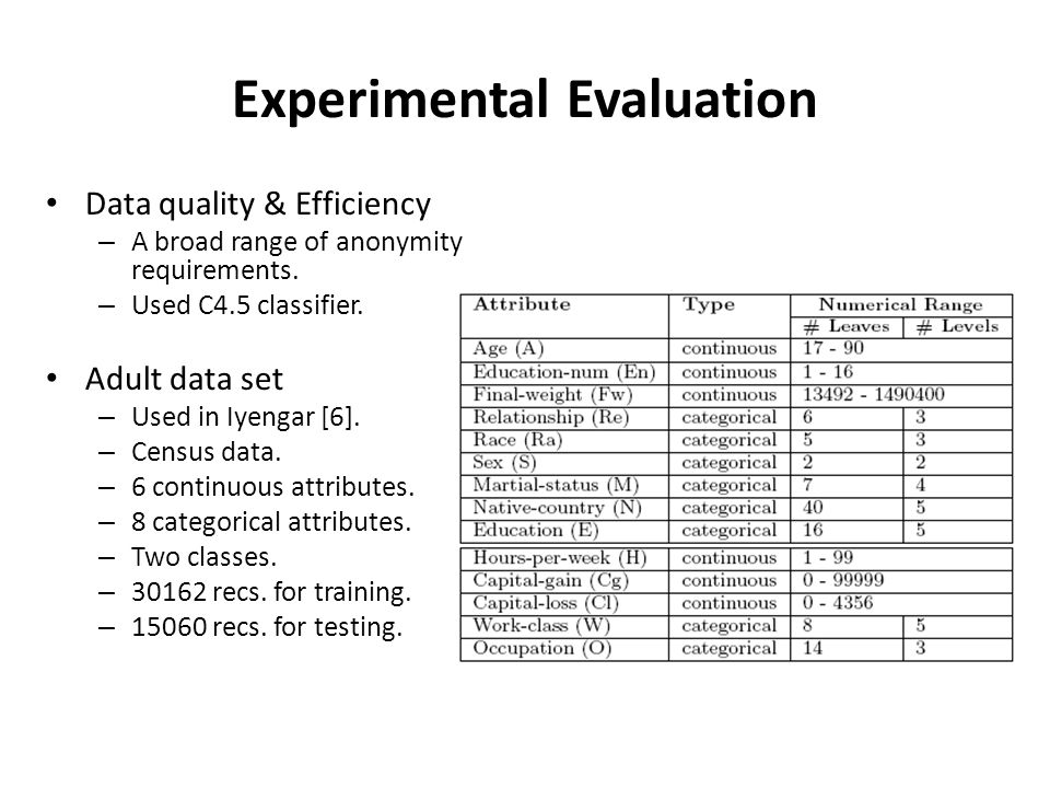 Experimental Evaluation Data quality & Efficiency – A broad range of anonymity requirements.