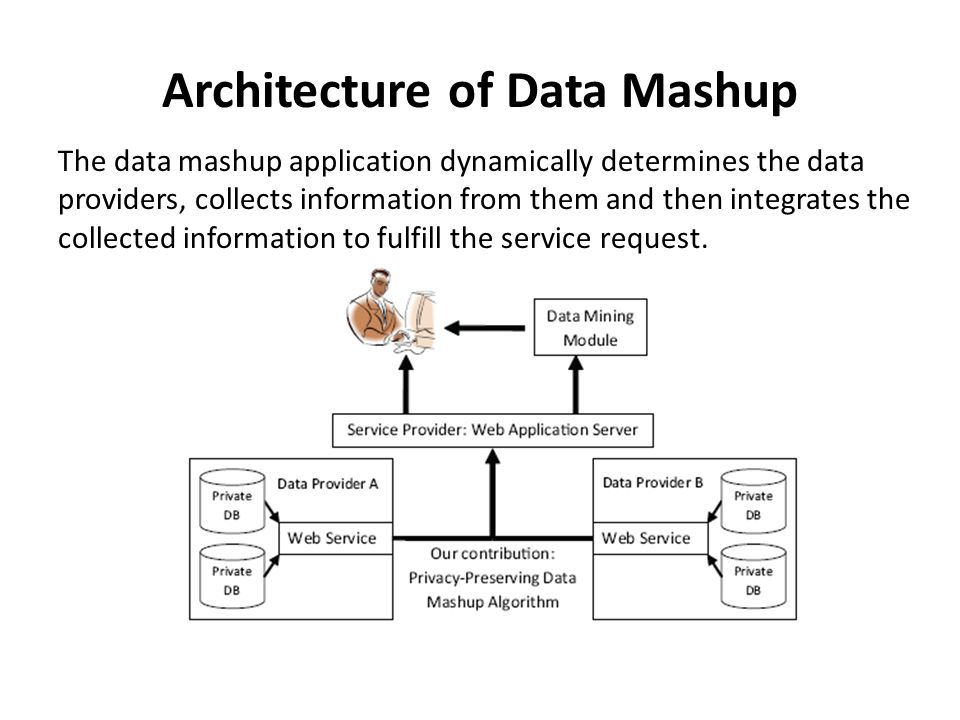 Architecture of Data Mashup The data mashup application dynamically determines the data providers, collects information from them and then integrates the collected information to fulfill the service request.