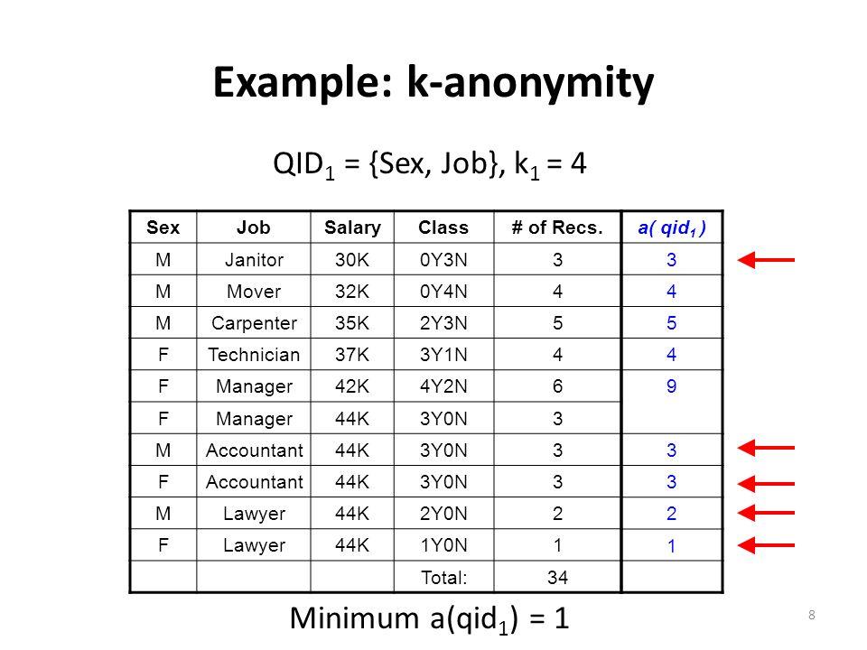 Example: k-anonymity QID 1 = {Sex, Job}, k 1 = 4 SexJobSalaryClass# of Recs.