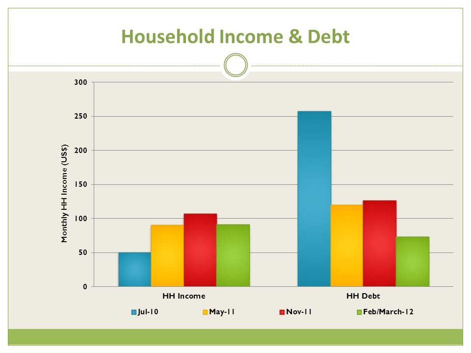 Household Income & Debt