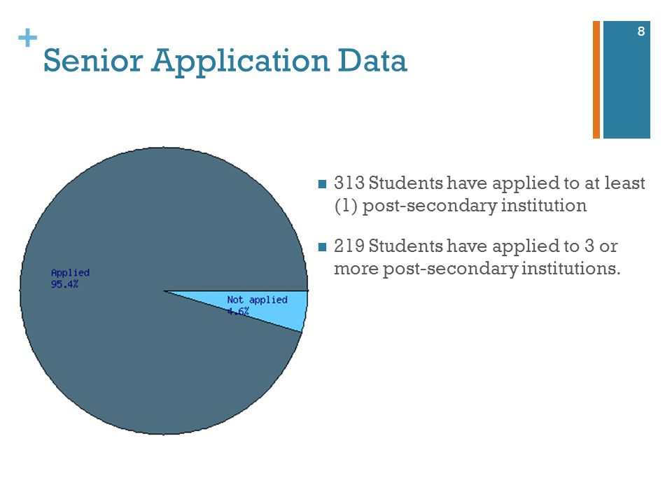 + Senior Application Data 8 313 Students have applied to at least (1) post-secondary institution 219 Students have applied to 3 or more post-secondary institutions.