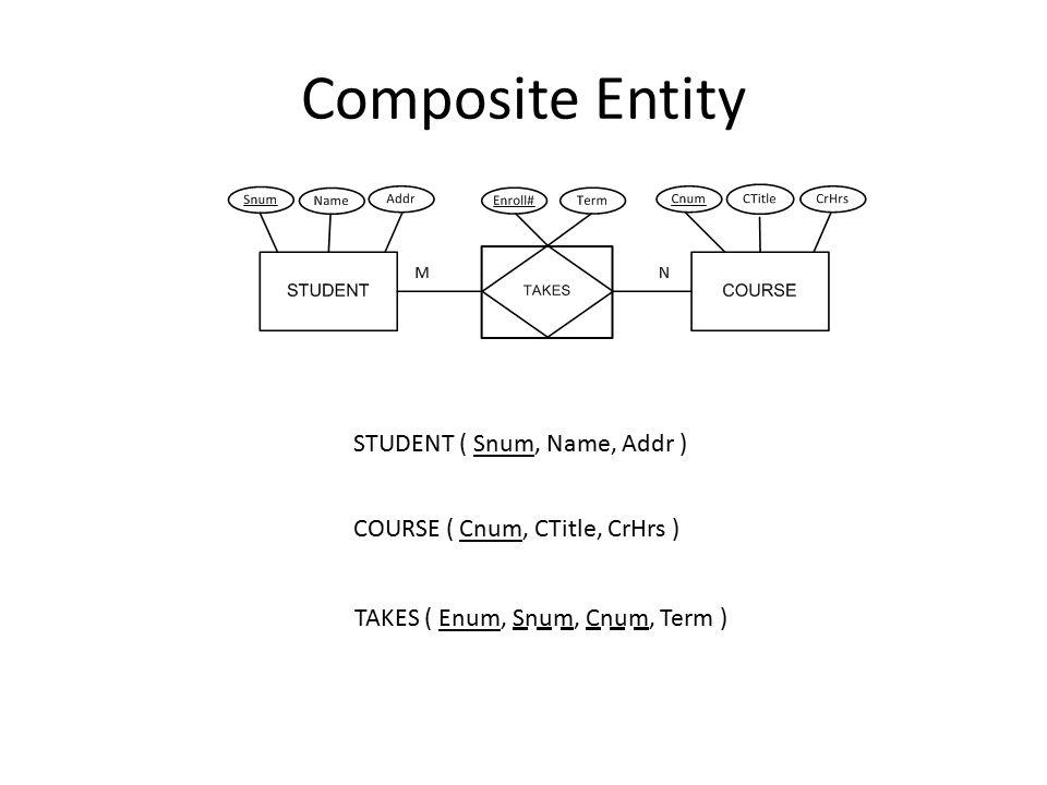 Composite Entity STUDENT ( Snum, Name, Addr ) COURSE ( Cnum, CTitle, CrHrs ) TAKES ( Enum, Snum, Cnum, Term )