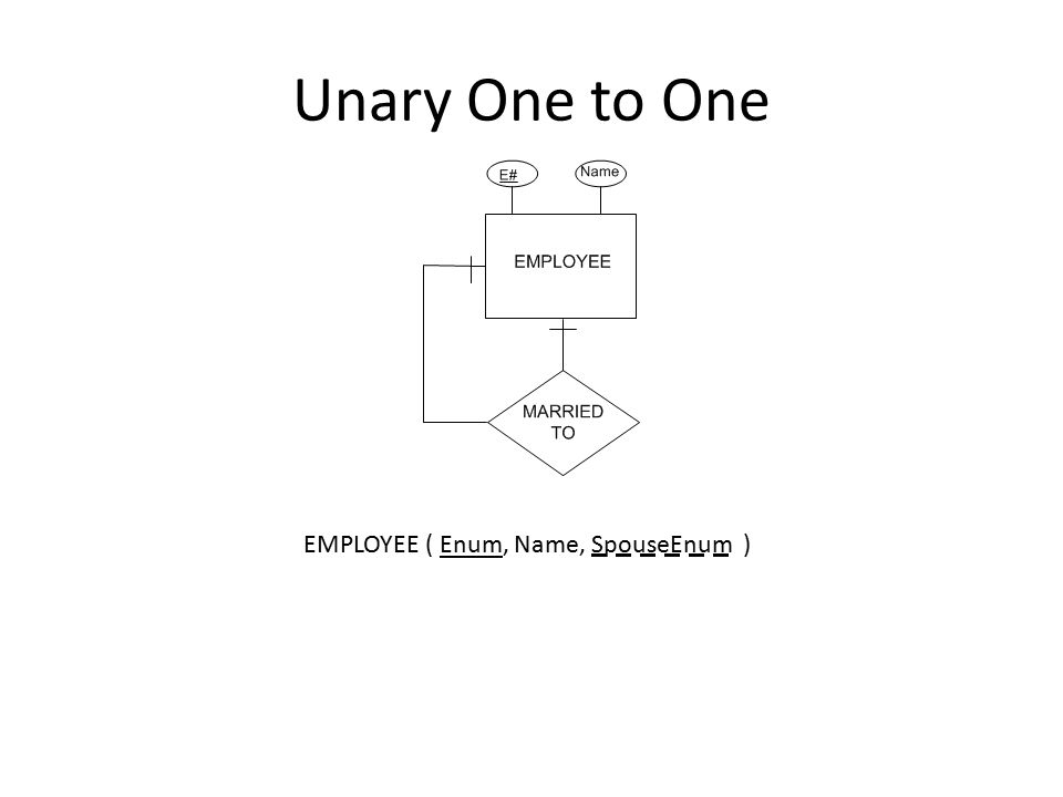 Unary One to One EMPLOYEE ( Enum, Name, SpouseEnum )