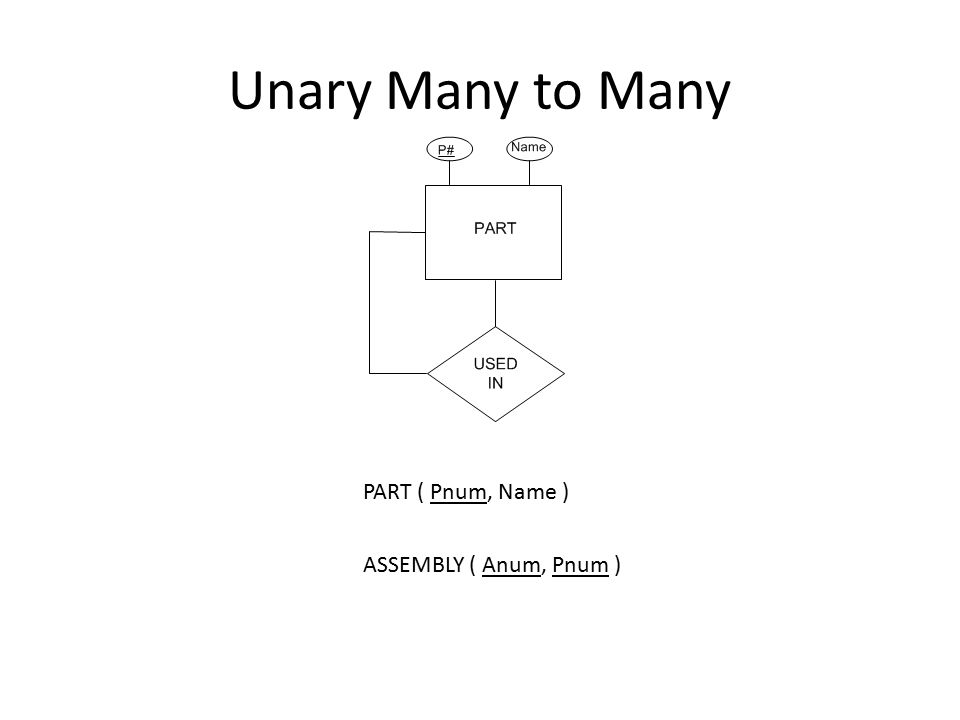 Unary Many to Many PART ( Pnum, Name ) ASSEMBLY ( Anum, Pnum )