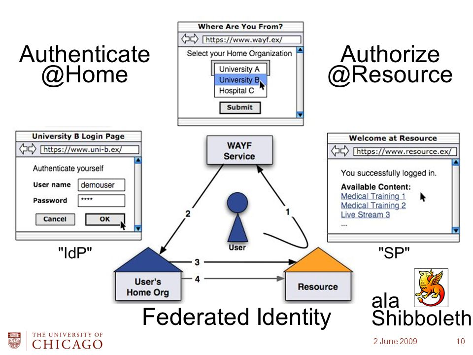 Federated Identity Authenticate @Home IdP SP ala Shibboleth Authorize @Resource 102 June 2009