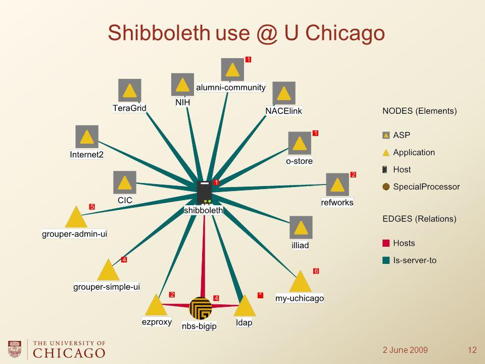 Shibboleth use @ U Chicago 122 June 2009