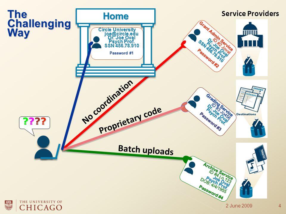 No coordination Proprietary code Batch uploads Service Providers 2 June 20094