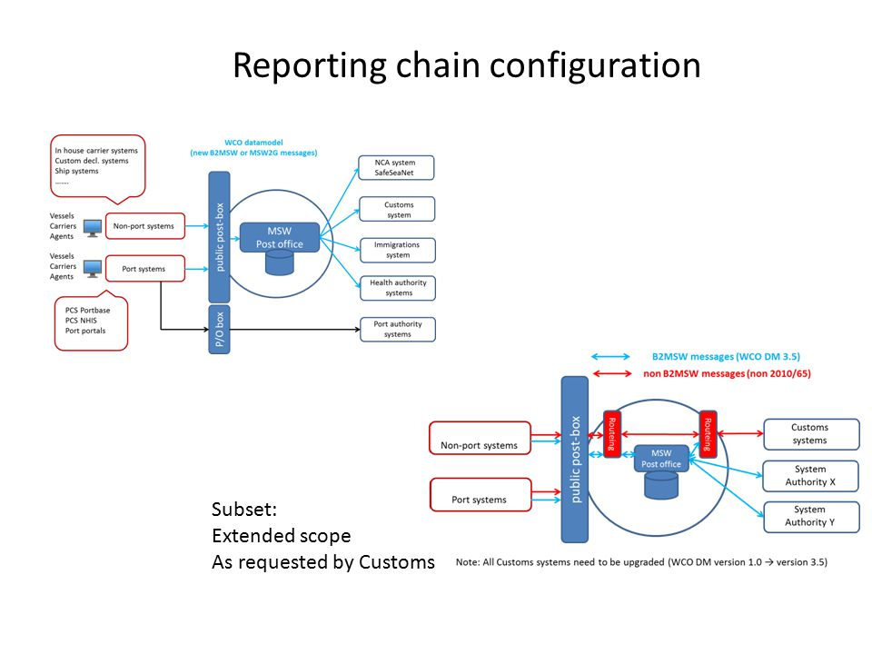 Reporting chain configuration Subset: Extended scope As requested by Customs
