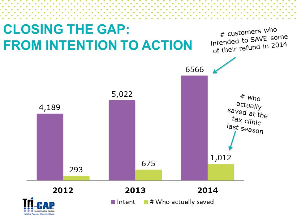 # customers who intended to SAVE some of their refund in 2014 # who actually saved at the tax clinic last season CLOSING THE GAP: FROM INTENTION TO ACTION