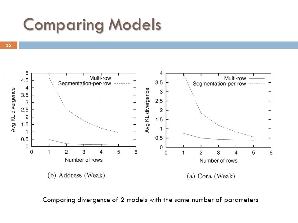 Comparing Models Comparing divergence of 2 models with the same number of parameters 35
