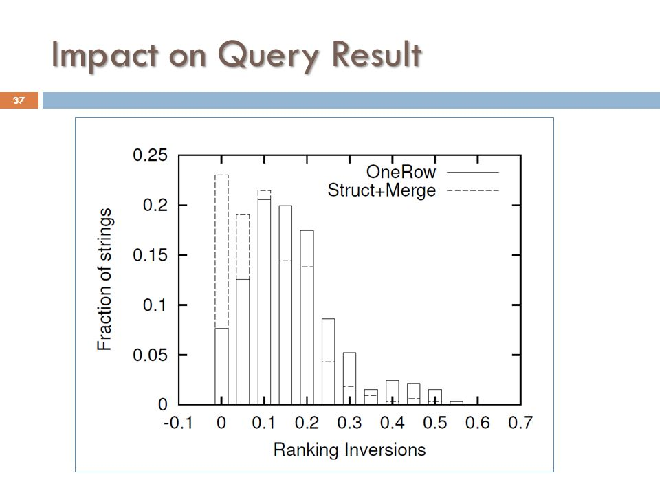 Impact on Query Result 37