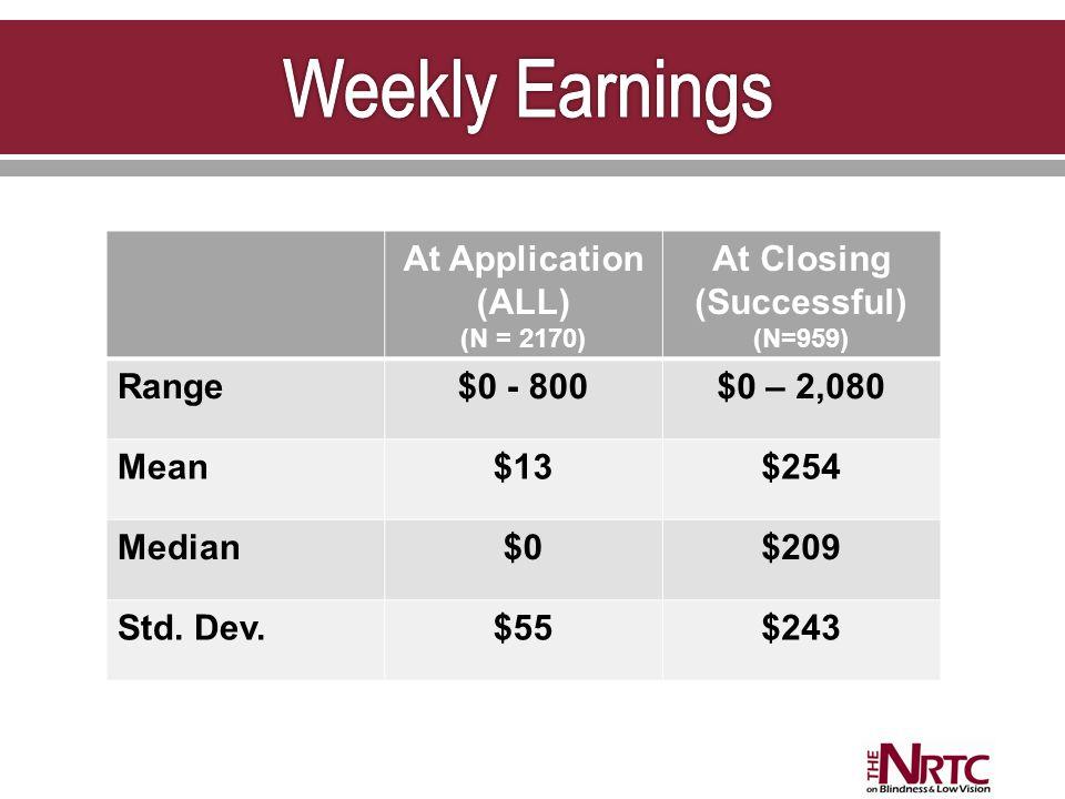 At Application (ALL) (N = 2170) At Closing (Successful) (N=959) Range$0 - 800$0 – 2,080 Mean$13$254 Median$0$209 Std.