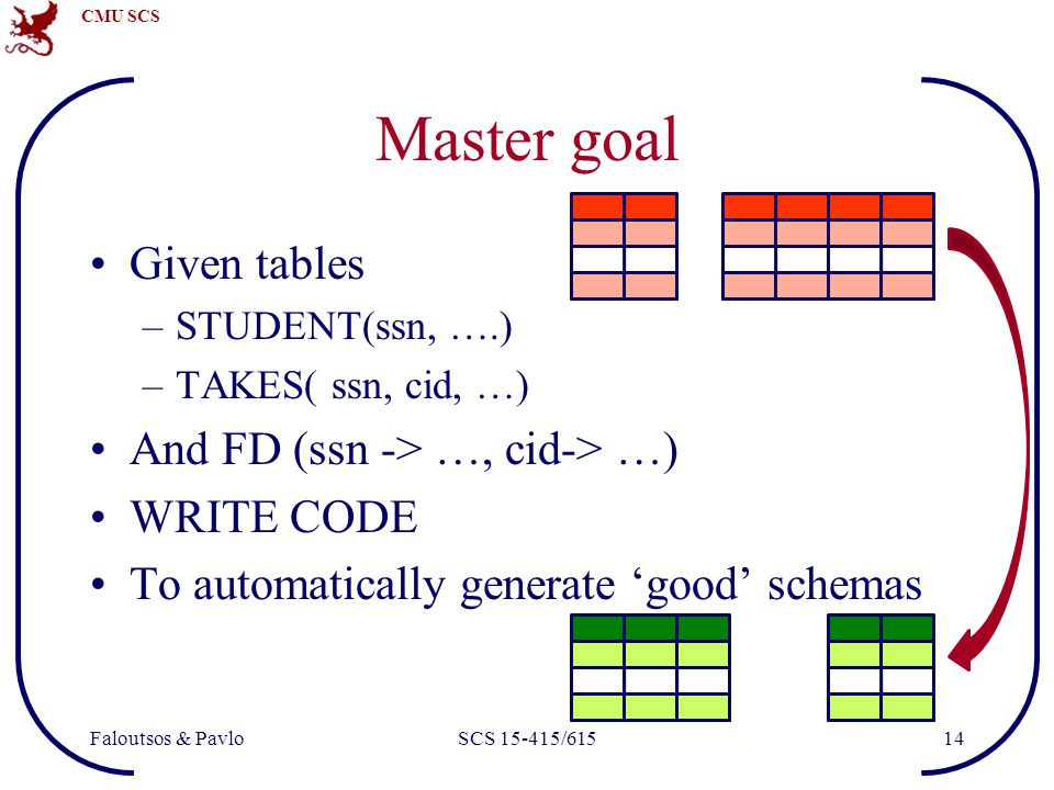 CMU SCS Faloutsos & PavloSCS 15-415/61514 Master goal Given tables –STUDENT(ssn, ….) –TAKES( ssn, cid, …) And FD (ssn -> …, cid-> …) WRITE CODE To automatically generate 'good' schemas