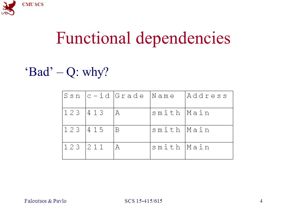 CMU SCS Faloutsos & PavloSCS 15-415/6155 Functional Dependencies A: Redundancy –space –inconsistencies –insertion/deletion anomalies (later…) Q: What caused the problem?