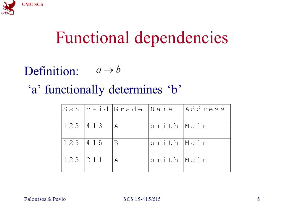 CMU SCS Faloutsos & PavloSCS 15-415/6158 Functional dependencies Definition: 'a' functionally determines 'b'