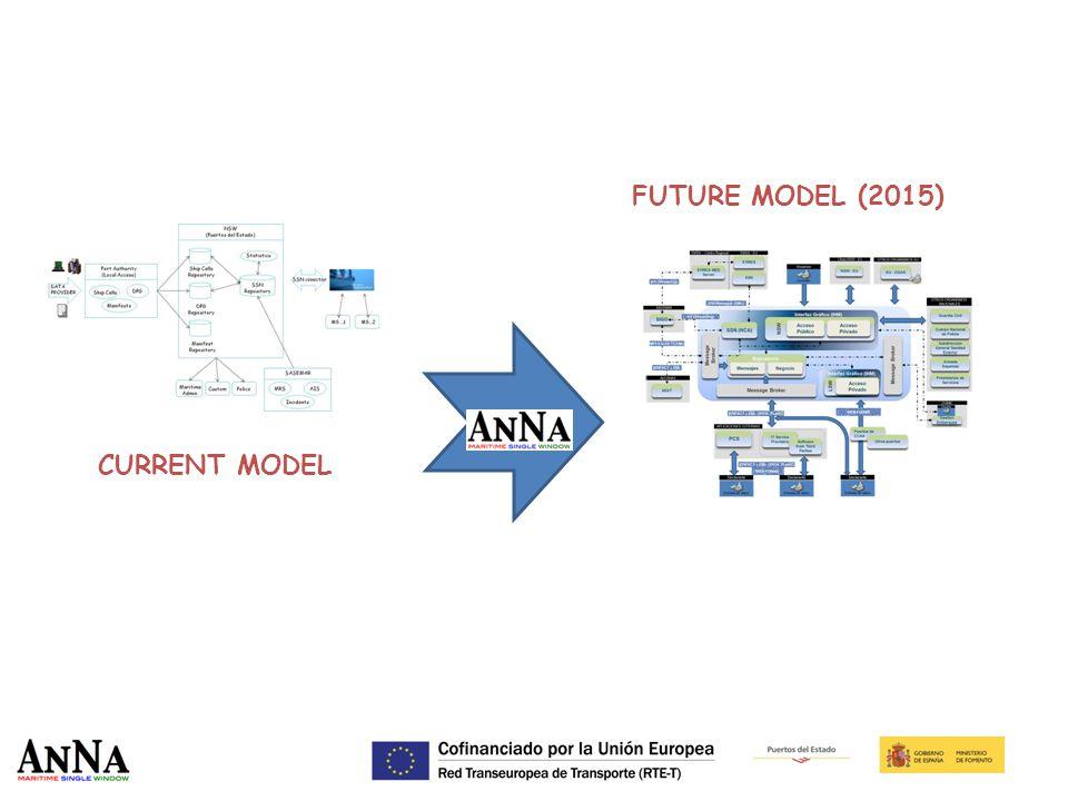 FUTURE MODEL (2015) CURRENT MODEL