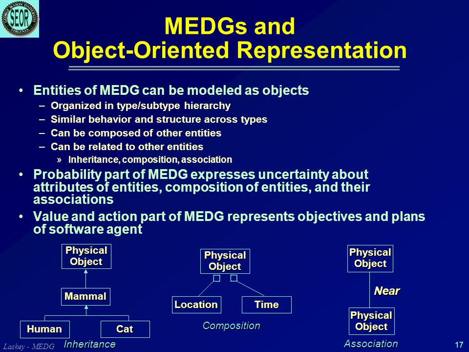 Laskey - MEDG 17 MEDGs and Object-Oriented Representation Entities of MEDG can be modeled as objects –Organized in type/subtype hierarchy –Similar behavior and structure across types –Can be composed of other entities –Can be related to other entities »Inheritance, composition, association Probability part of MEDG expresses uncertainty about attributes of entities, composition of entities, and their associations Value and action part of MEDG represents objectives and plans of software agent Mammal PhysicalObject Human Cat LocationTime PhysicalObject PhysicalObject PhysicalObject Near Inheritance Association Composition