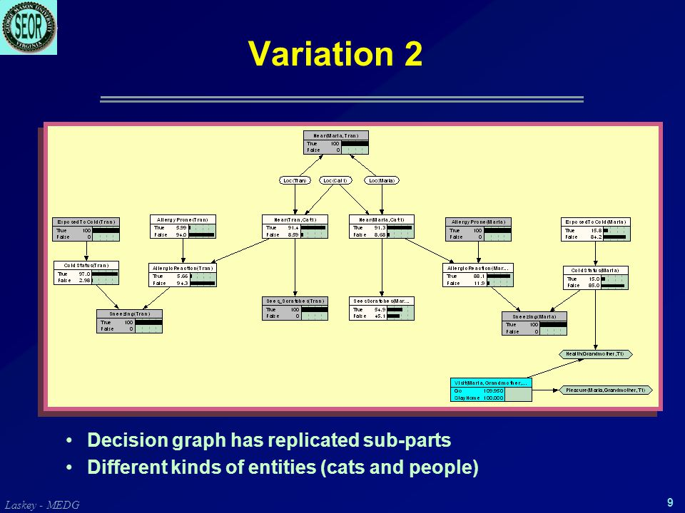 Laskey - MEDG 9 Variation 2 Decision graph has replicated sub-parts Different kinds of entities (cats and people)