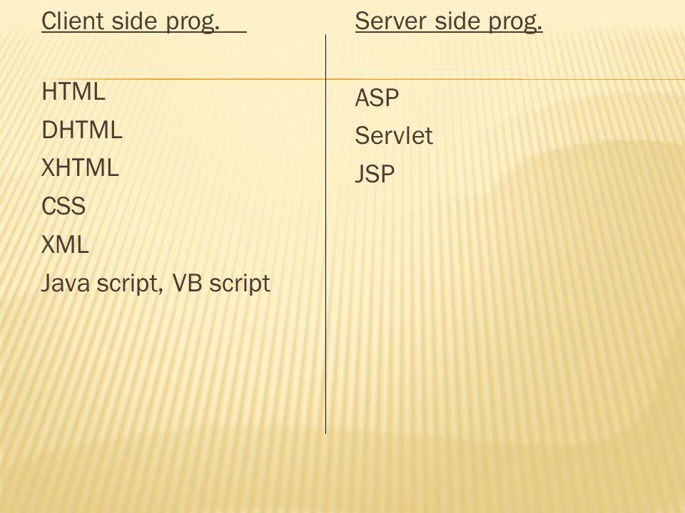 Client side prog. HTML DHTML XHTML CSS XML Java script, VB script Server side prog. ASP Servlet JSP