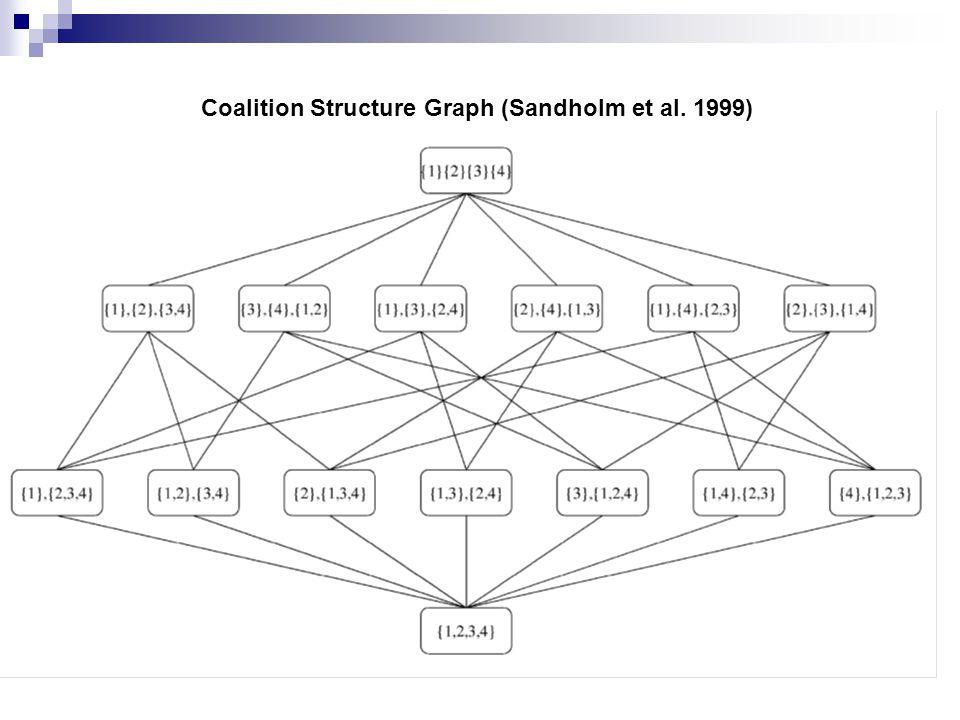 Coalition Structure Graph (Sandholm et al. 1999)