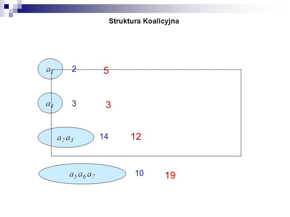 Struktura Koalicyjna a1a1 a4a4 a2 a3a2 a3 a5 a6 a7a5 a6 a7 2 3 14 10 5 12 3 19