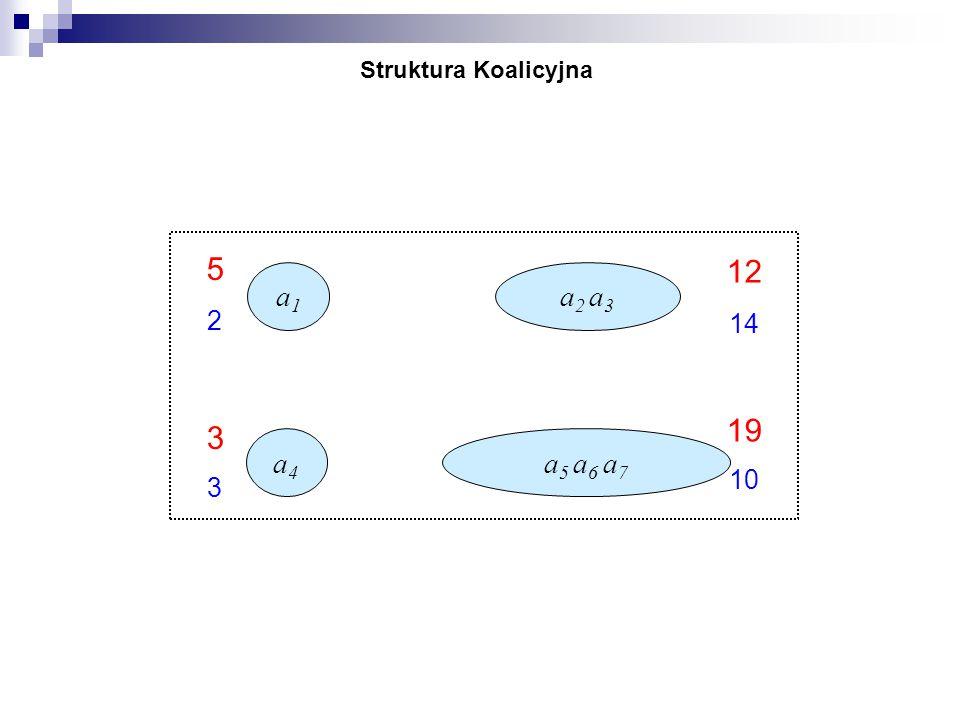 a1a1 a4a4 a2 a3a2 a3 a5 a6 a7a5 a6 a7 2 5 12 3 19 14 3 10 -2 Struktura Koalicyjna