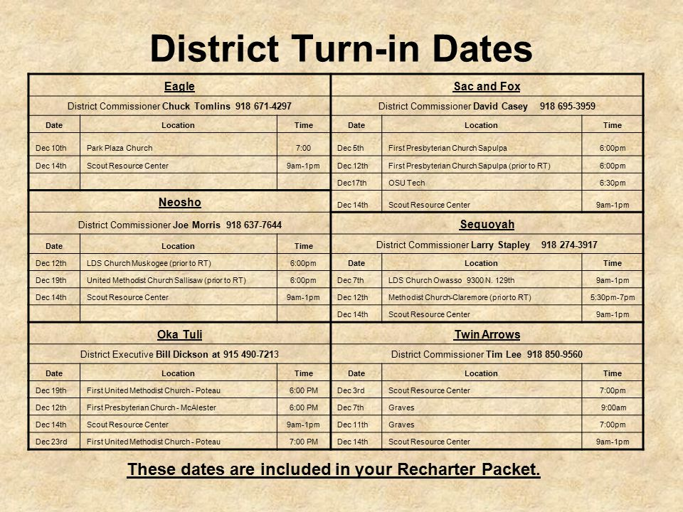 District Turn-in Dates EagleSac and Fox District Commissioner Chuck Tomlins 918 671-4297District Commissioner David Casey 918 695-3959 DateLocationTimeDateLocationTime Dec 10thPark Plaza Church7:00Dec 5thFirst Presbyterian Church Sapulpa6:00pm Dec 14thScout Resource Center9am-1pmDec 12thFirst Presbyterian Church Sapulpa (prior to RT)6:00pm Dec17thOSU Tech6:30pm Neosho Dec 14thScout Resource Center9am-1pm District Commissioner Joe Morris 918 637-7644 Sequoyah DateLocationTime District Commissioner Larry Stapley 918 274-3917 Dec 12thLDS Church Muskogee (prior to RT)6:00pmDateLocationTime Dec 19thUnited Methodist Church Sallisaw (prior to RT)6:00pmDec 7thLDS Church Owasso 9300 N.
