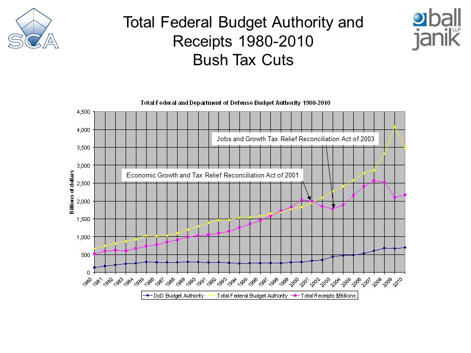 Total Federal Budget Authority and Receipts 1980-2010 Bush Tax Cuts Economic Growth and Tax Relief Reconciliation Act of 2001 Jobs and Growth Tax Reli