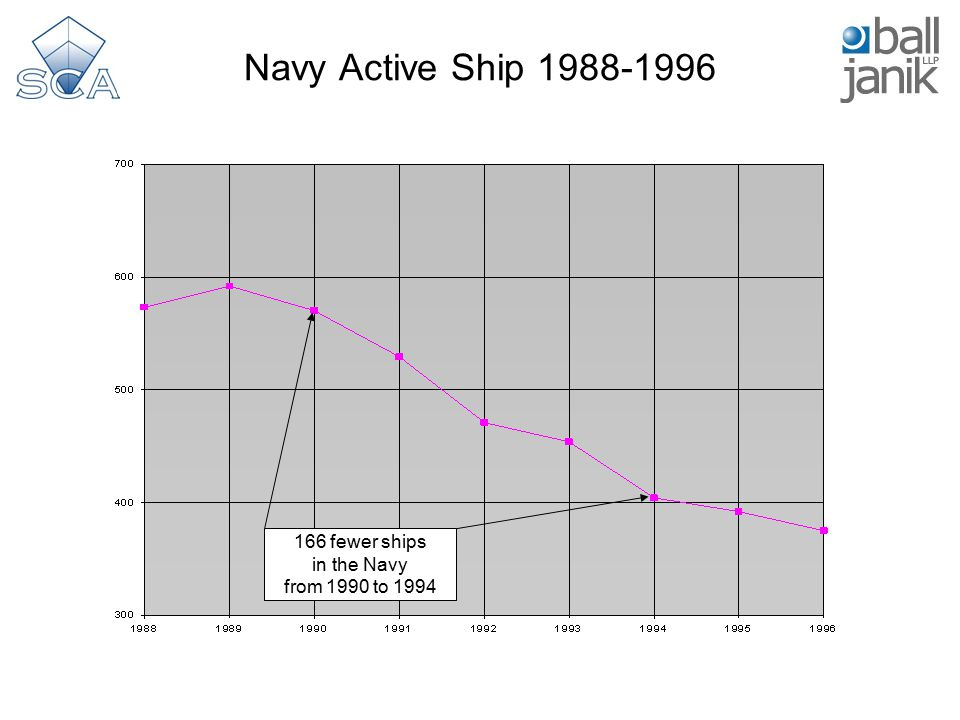 Navy Active Ship 1988-1996 166 fewer ships in the Navy from 1990 to 1994