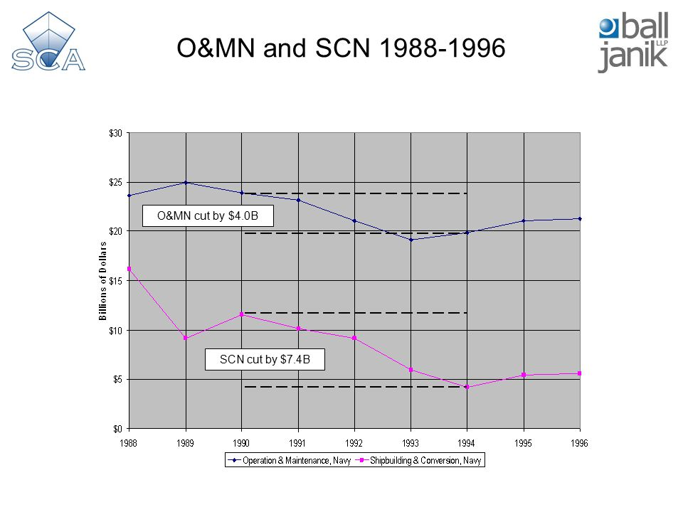 O&MN and SCN 1988-1996 O&MN cut by $4.0B SCN cut by $7.4B