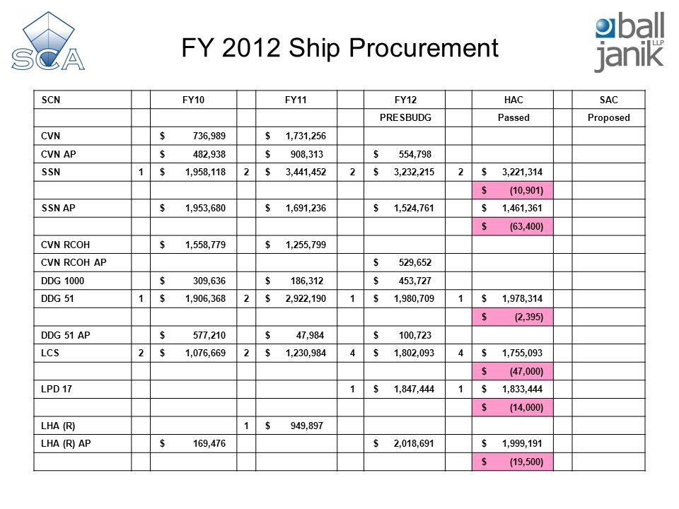 FY 2012 Ship Procurement SCN FY10 FY11 FY12 HAC SAC PRESBUDG Passed Proposed CVN $ 736,989 $ 1,731,256 CVN AP $ 482,938 $ 908,313 $ 554,798 SSN1 $ 1,958,1182 $ 3,441,452 2 $ 3,232,215 2 $ 3,221,314 $ (10,901) SSN AP $ 1,953,680 $ 1,691,236 $ 1,524,761 $ 1,461,361 $ (63,400) CVN RCOH $ 1,558,779 $ 1,255,799 CVN RCOH AP $ 529,652 DDG 1000 $ 309,636 $ 186,312 $ 453,727 DDG 511 $ 1,906,3682 $ 2,922,190 1 $ 1,980,709 1 $ 1,978,314 $ (2,395) DDG 51 AP $ 577,210 $ 47,984 $ 100,723 LCS2 $ 1,076,6692 $ 1,230,984 4 $ 1,802,093 4 $ 1,755,093 $ (47,000) LPD 17 1 $ 1,847,444 1 $ 1,833,444 $ (14,000) LHA (R) 1 $ 949,897 LHA (R) AP $ 169,476 $ 2,018,691 $ 1,999,191 $ (19,500)