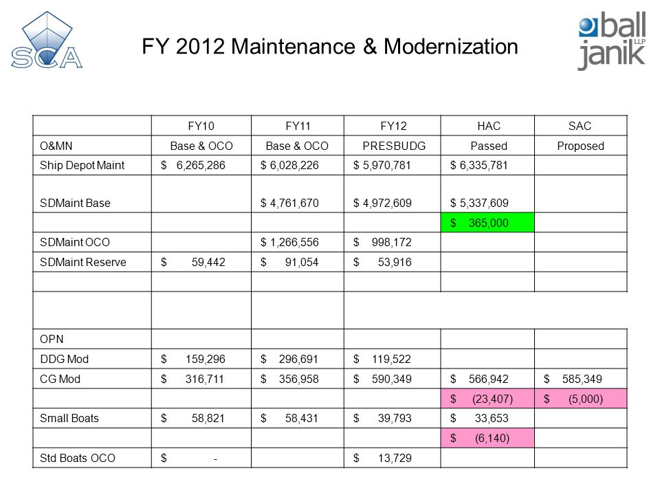 FY 2012 Maintenance & Modernization FY10 FY11 FY12 HACSAC O&MNBase & OCO PRESBUDG PassedProposed Ship Depot Maint $ 6,265,286 $ 6,028,226 $ 5,970,781 $ 6,335,781 SDMaint Base $ 4,761,670 $ 4,972,609 $ 5,337,609 $ 365,000 SDMaint OCO $ 1,266,556 $ 998,172 SDMaint Reserve $ 59,442 $ 91,054 $ 53,916 OPN DDG Mod $ 159,296 $ 296,691 $ 119,522 CG Mod $ 316,711 $ 356,958 $ 590,349 $ 566,942 $ 585,349 $ (23,407) $ (5,000) Small Boats $ 58,821 $ 58,431 $ 39,793 $ 33,653 $ (6,140) Std Boats OCO $ - $ 13,729