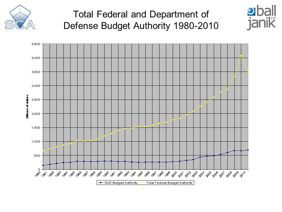 Total Federal and Department of Defense Budget Authority 1980-2010