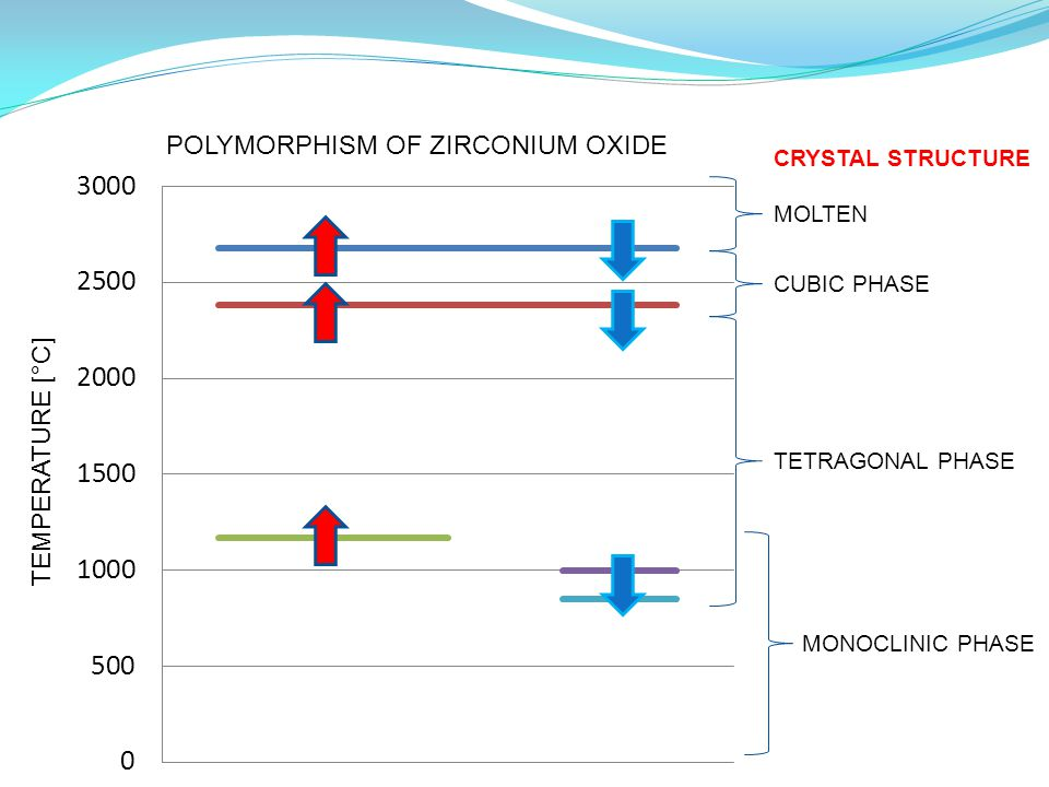 MOLTEN CUBIC PHASE TETRAGONAL PHASE MONOCLINIC PHASE CRYSTAL STRUCTURE