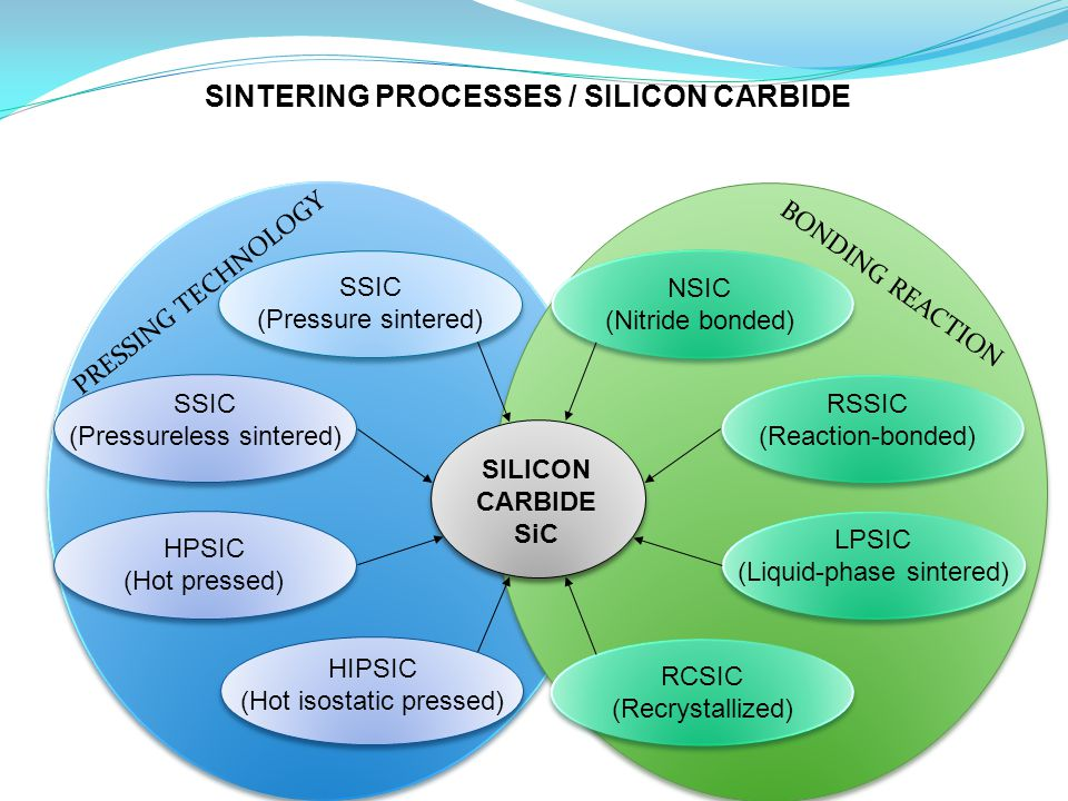 SILICON CARBIDE SiC LPSIC (Liquid-phase sintered) SSIC (Pressureless sintered) HPSIC (Hot pressed) HIPSIC (Hot isostatic pressed) SSIC (Pressure sintered) NSIC (Nitride bonded) RSSIC (Reaction-bonded) RCSIC (Recrystallized) SINTERING PROCESSES / SILICON CARBIDE BONDING REACTION PRESSING TECHNOLOGY