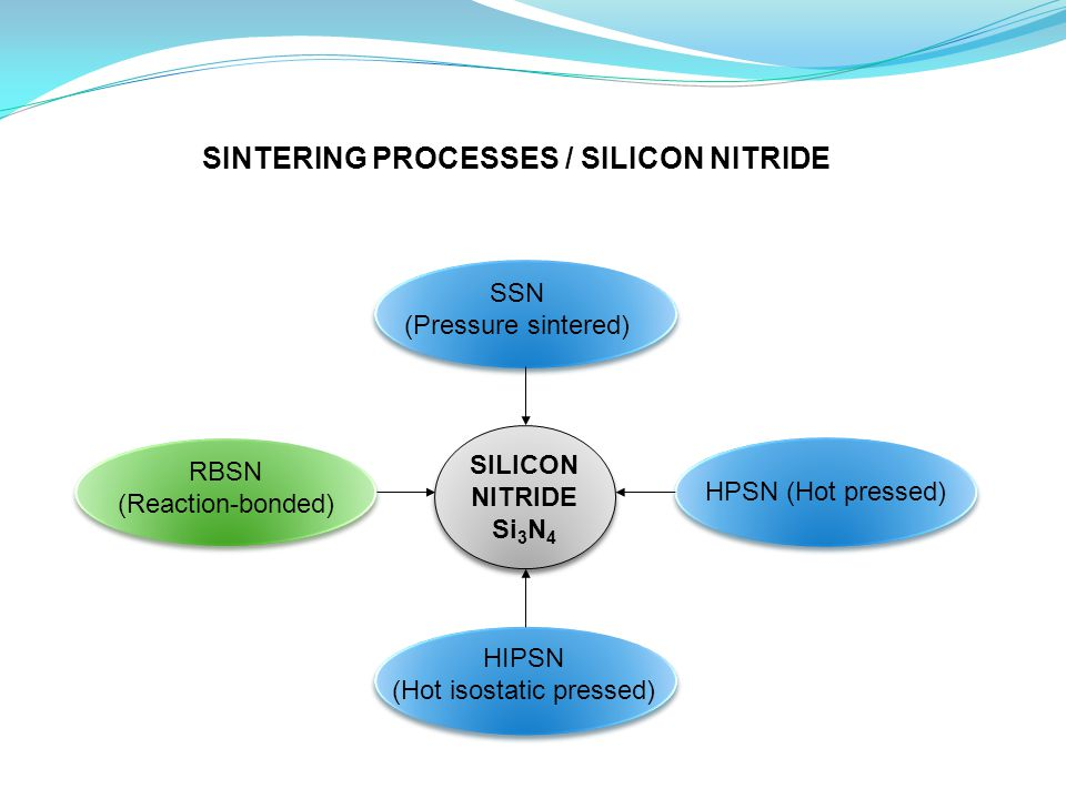 SILICON NITRIDE Si 3 N 4 HPSN (Hot pressed) RBSN (Reaction-bonded) HIPSN (Hot isostatic pressed) SSN (Pressure sintered) SINTERING PROCESSES / SILICON NITRIDE