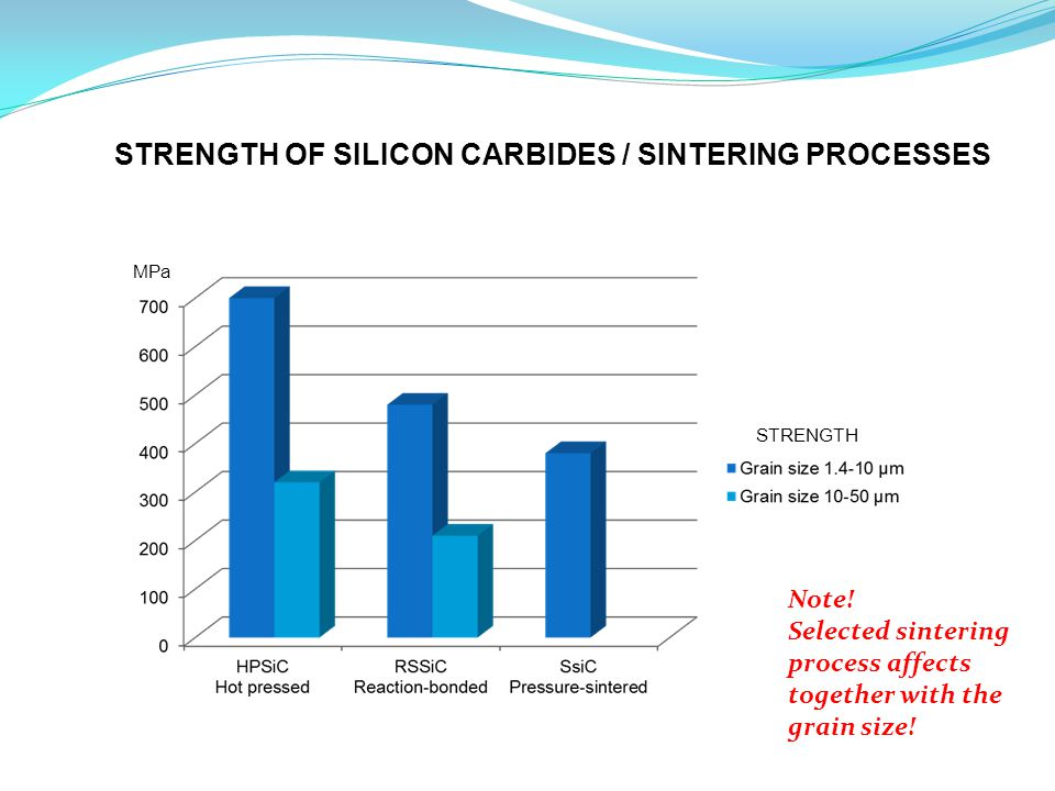 MPa STRENGTH STRENGTH OF SILICON CARBIDES / SINTERING PROCESSES Note.