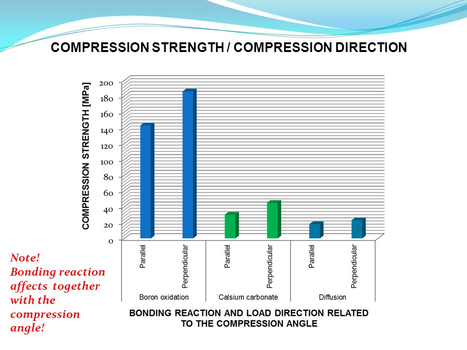 COMPRESSION STRENGTH / COMPRESSION DIRECTION Note.