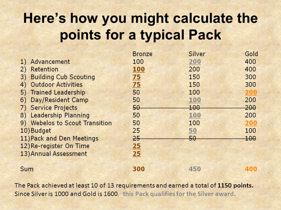 Here's how you might calculate the points for a typical Pack The Pack achieved at least 10 of 13 requirements and earned a total of 1150 points.
