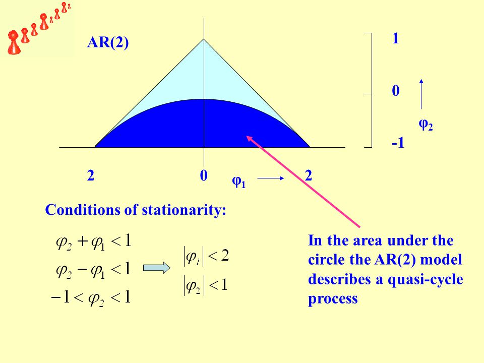 2 0 2 φ1φ1 1 0 φ2φ2 AR(2) Conditions of stationarity: In the area under the circle the AR(2) model describes a quasi-cycle process