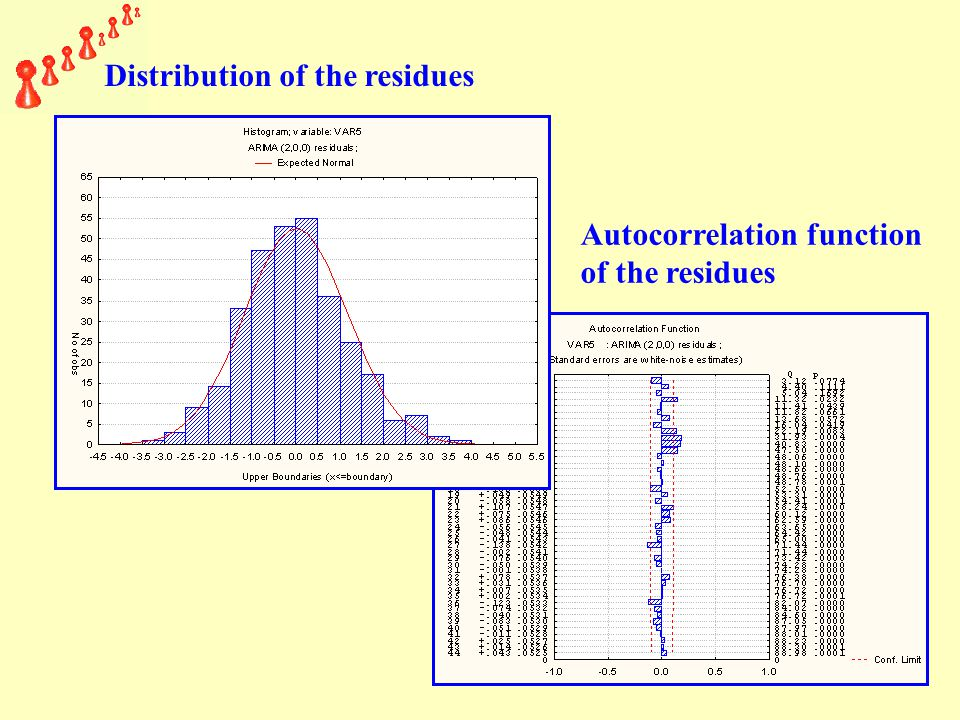 Distribution of the residues Autocorrelation function of the residues