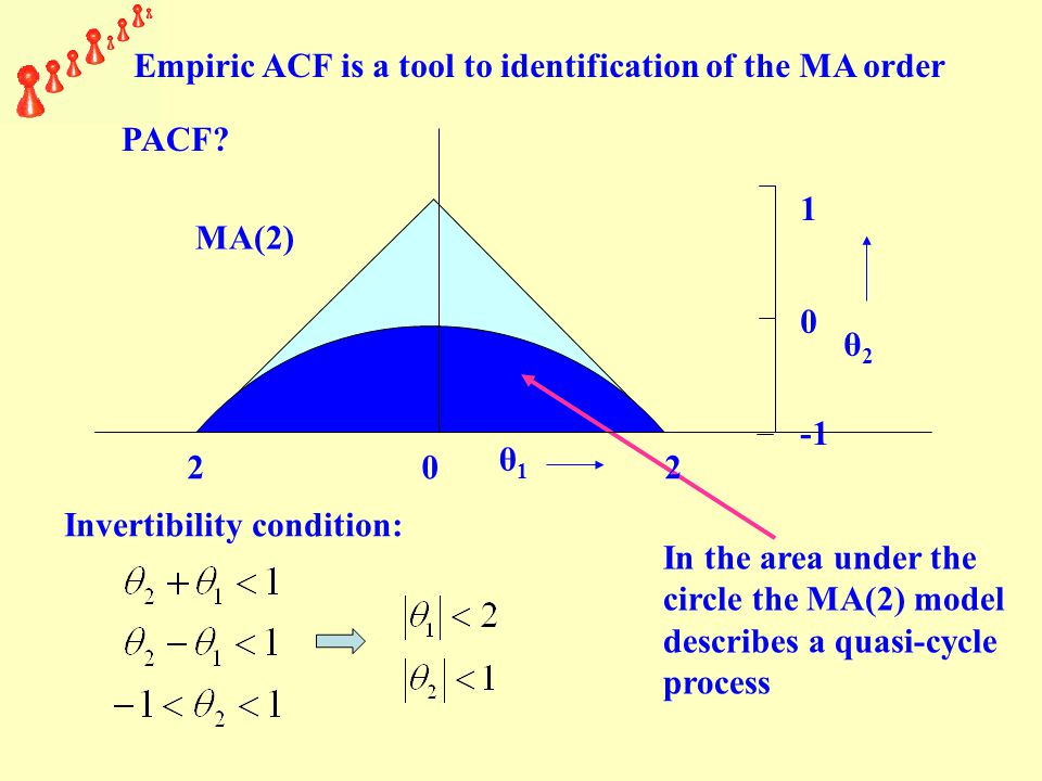 PACF? θ1θ1 1 0 θ2θ2 МА(2) Invertibility condition: In the area under the circle the MA(2) model describes a quasi-cycle process 2 0 2 Empiric ACF is a