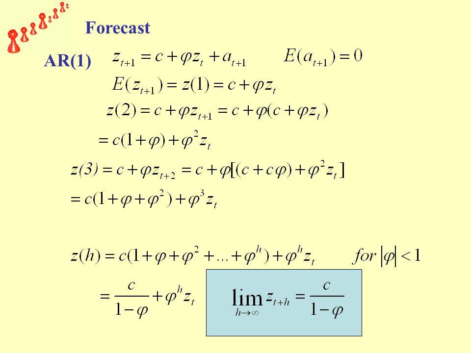 Forecast AR(1)