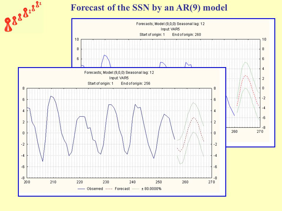 Forecast of the SSN by an AR(9) model