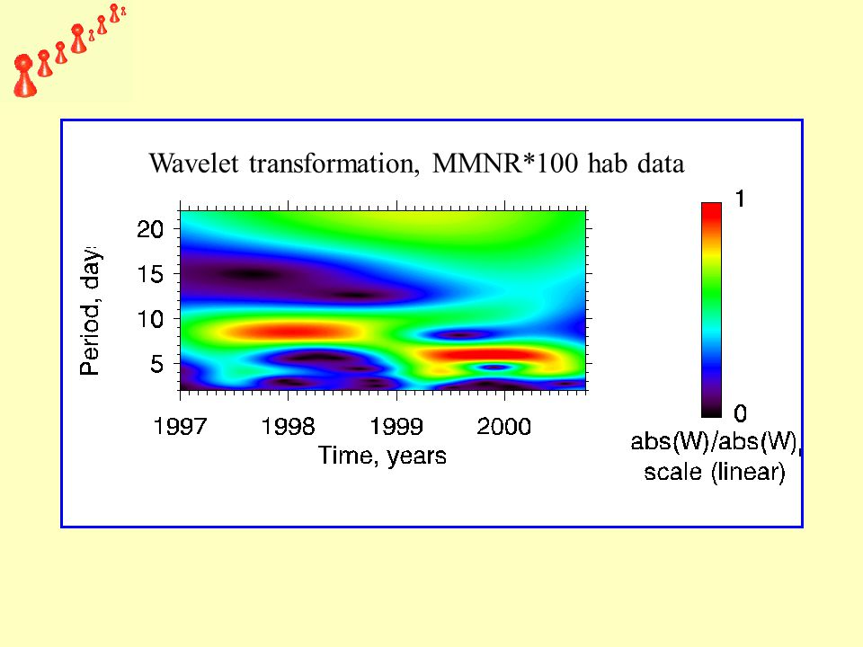 Wavelet transformation, MMNR*100 hab data